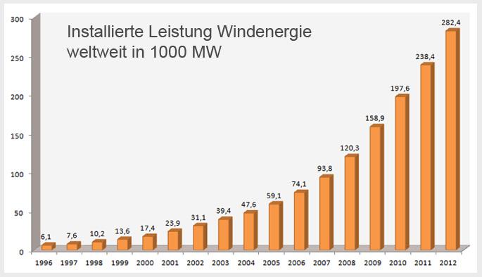 windenergie-weltweit